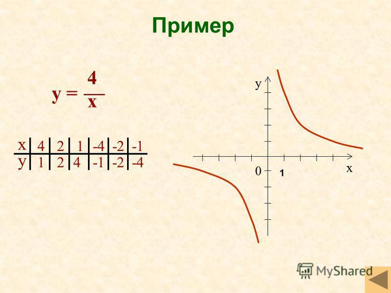 Пример х у 4 1 2 2 1-4-2 4 -2-4 х у 0 у = 4 x 1