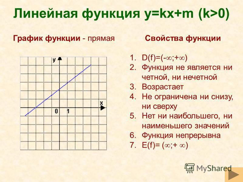 Линейная функция y=kх+m (k>0) Свойства функции 1.D(f)=(- ;+ ) 2. Функция не является ни четной, ни нечетной 3. Возрастает 4. Не ограничена ни снизу, ни сверху 5. Нет ни наибольшего, ни наименьшего значений 6. Функция непрерывна 7.Е(f)= ( ;+ ) График