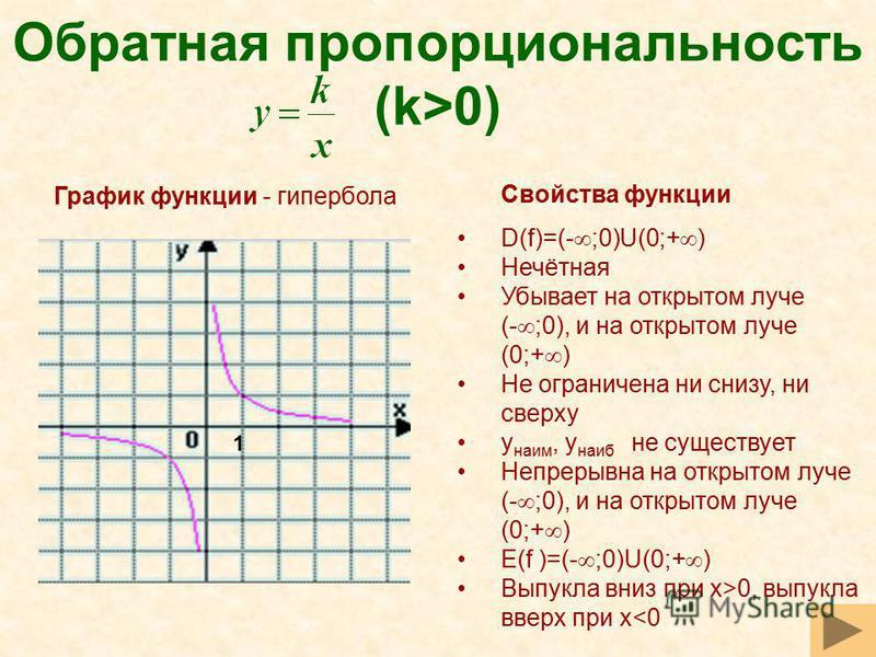 Обратная пропорциональность (k>0) Свойства функции D(f)=(- ;0)U(0;+ ) Нечётная Убывает на открытом луче (- ;0), и на открытом луче (0;+ ) Не ограничена ни снизу, ни сверху y наим, y наиб не существует Непрерывна на открытом луче (- ;0), и на открытом