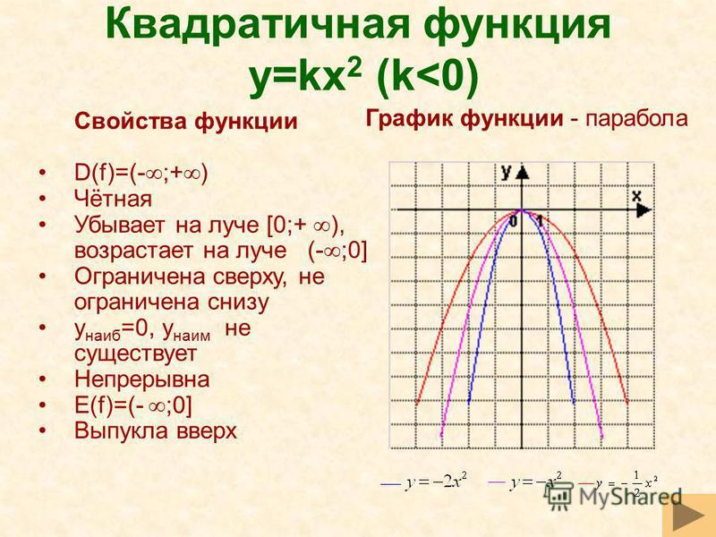 Квадратичная функция y=kx 2 (k