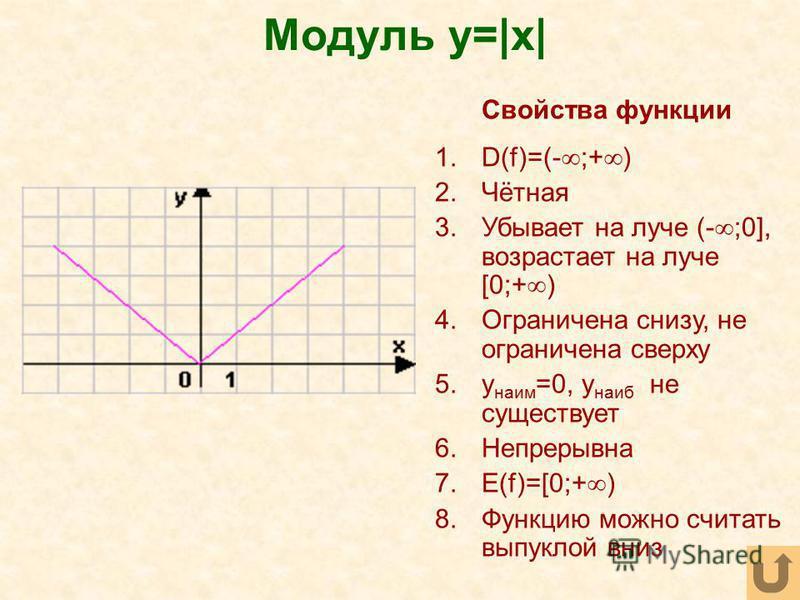 Модуль y=|x| Свойства функции 1.D(f)=(- ;+ ) 2.Чётная 3. Убывает на луче (- ;0], возрастает на луче [0;+ ) 4. Ограничена снизу, не ограничена сверху 5. y наим =0, y наиб не существует 6. Непрерывна 7.E(f)=[0;+ ) 8. Функцию можно считать выпуклой вниз