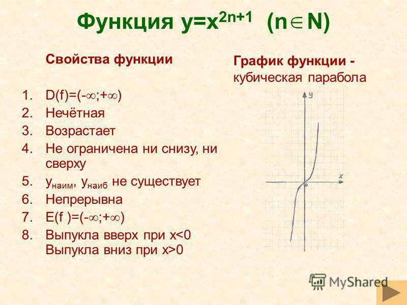 Функция y=x 2n+1 (n N) Свойства функции 1.D(f)=(- ;+ ) 2.Нечётная 3. Возрастает 4. Не ограничена ни снизу, ни сверху 5. y наим, y наиб не существует 6. Непрерывна 7.E(f )=(- ;+ ) 8. Выпукла вверх при x 0 График функции - кубическая парабола