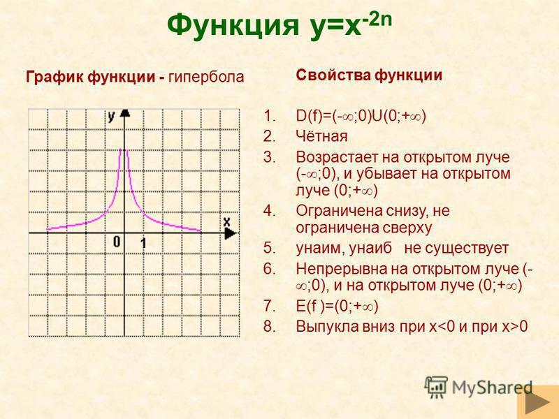 Функция y=x -2n Свойства функции 1.D(f)=(- ;0)U(0;+ ) 2.Чётная 3. Возрастает на открытом луче (- ;0), и убывает на открытом луче (0;+ ) 4. Ограничена снизу, не ограничена сверху 5.yнаим, yнаиб не существует 6. Непрерывна на открытом луче (- ;0), и на
