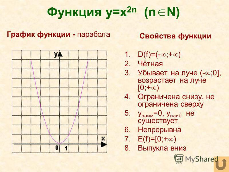 Функция y=x 2n (n N) Свойства функции 1.D(f)=(- ;+ ) 2.Чётная 3. Убывает на луче (- ;0], возрастает на луче [0;+ ) 4. Ограничена снизу, не ограничена сверху 5. y наим =0, y наиб не существует 6. Непрерывна 7.E(f)=[0;+ ) 8. Выпукла вниз График функции