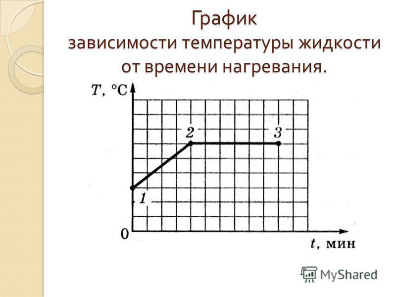 График зависимости температуры жидкости от времени нагревания.