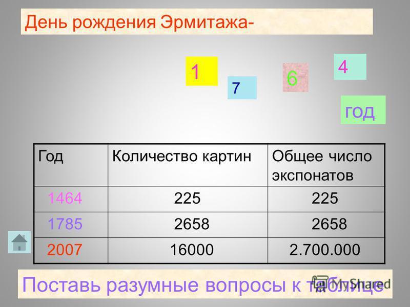 День рождения Эрмитажа- 1 7 6 4 год Поставь разумные вопросы к таблице Год Количество картин Общее число экспонатов 1464 225 1785 2658 2007 16000 2.700.000