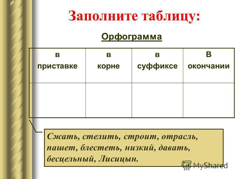 Заполните таблицу: Орфограмма в приставке в корне в суффиксе В окончании Сжать, стелить, строит, отрасль, пашет, брестеть, низкий, давать, бесцельный, Лисицын.