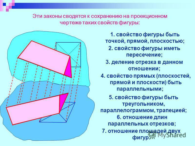 Эти законы сводятся к сохранению на проекционном чертеже таких свойств фигуры: 1. свойство фигуры быть точкой, прямой, плоскостью; 2. свойство фигуры иметь пересечение; 3. деление отрезка в данном отношении; 4. свойство прямых (плоскостей, прямой и п