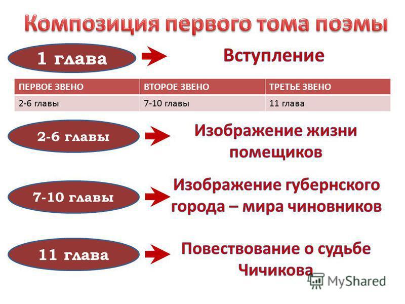 1 глава 2-6 главы 7-10 главы 11 глава ПЕРВОЕ ЗВЕНОВТОРОЕ ЗВЕНОТРЕТЬЕ ЗВЕНО 2-6 главы 7-10 главы 11 глава