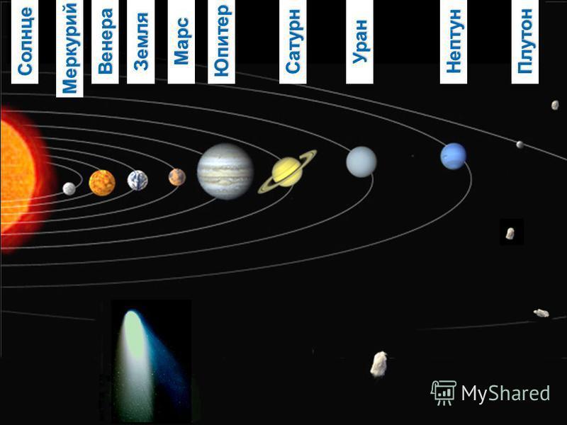 Солнце УранСатурн МарсЗемля Венера Меркурий Юпитер ПлутонНептун