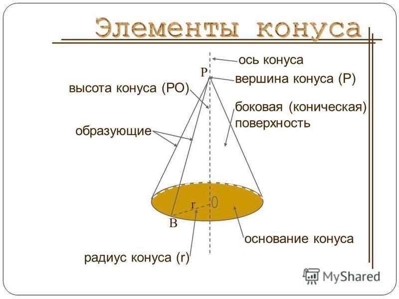 боковая (коническая) поверхность высота конуса (РО) ось конуса вершина конуса (Р) основание конуса радиус конуса (r) B r образующие P