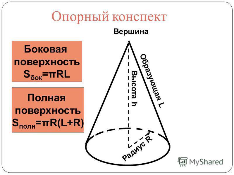 Образующая L Вершина Высота h Радиус R Боковая поверхность S бок =URL Полная поверхность S полн =πR(L+R) Опорный конспект