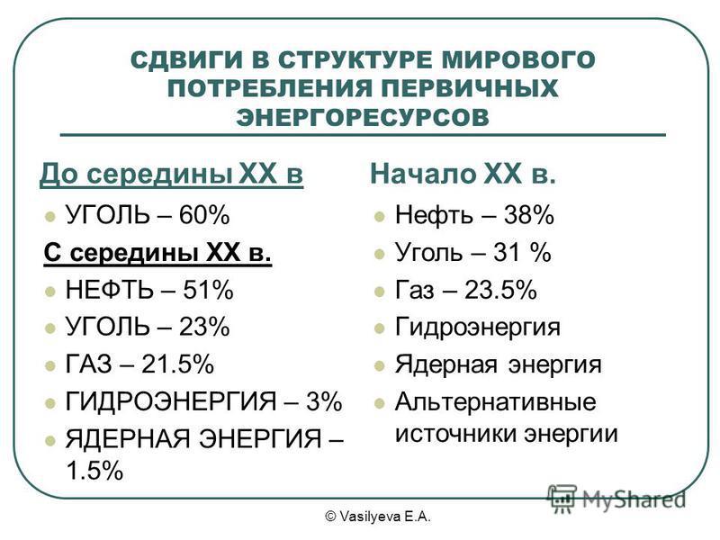 © Vasilyeva E.A. СДВИГИ В СТРУКТУРЕ МИРОВОГО ПОТРЕБЛЕНИЯ ПЕРВИЧНЫХ ЭНЕРГОРЕСУРСОВ До середины XX в Начало XX в. УГОЛЬ – 60% С середины XX в. НЕФТЬ – 51% УГОЛЬ – 23% ГАЗ – 21.5% ГИДРОЭНЕРГИЯ – 3% ЯДЕРНАЯ ЭНЕРГИЯ – 1.5% Нефть – 38% Уголь – 31 % Газ – 2