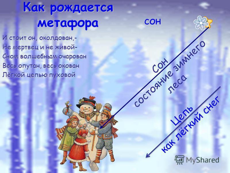Как рождается метафора сон Сон состояние зимнего леса Цепь как лёгкий снег И стоит он, околдован,- Не мертвец и не живой- Сном волшебным очарован Весь опутан, весь окован Лёгкой цепью пуховой