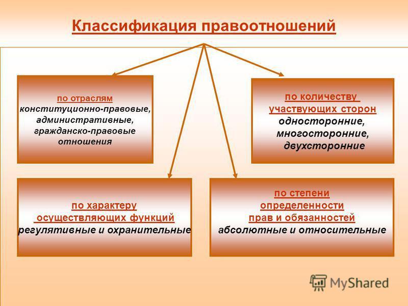 Классификация правоотношений по отраслям конституционно-правовые, административные, гражданско-правовые отношения по степени определенности прав и обязанностей абсолютные и относительные по количеству участвующих сторон односторонние, многосторонние,