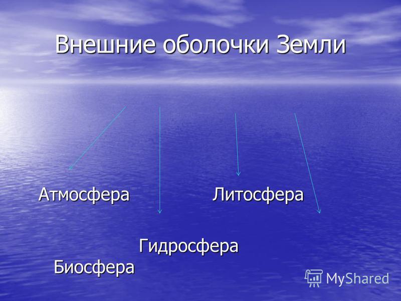 Внешние оболочки Земли Атмосфера Литосфера Гидросфера Биосфера Гидросфера Биосфера