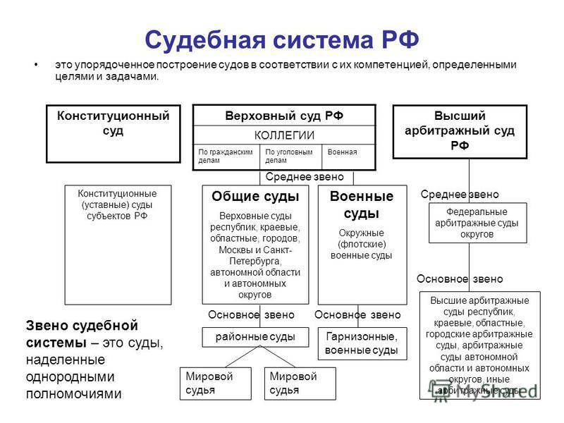 Судебная система РФ это