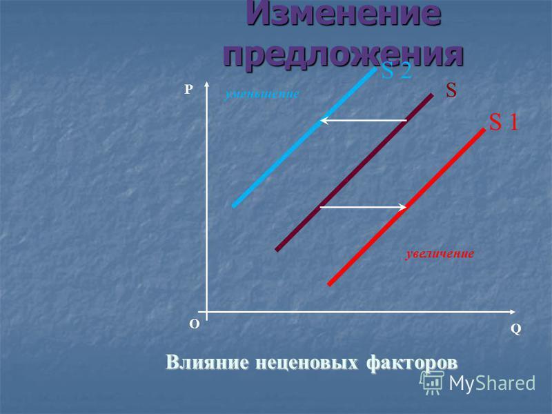 Предложение подвержено воздействию ряда неценовых факторов, смещающих на графике кривую предложения. Предложение подвержено воздействию ряда неценовых факторов, смещающих на графике кривую предложения. Увеличение предложения сдвигает кривую вправо вн