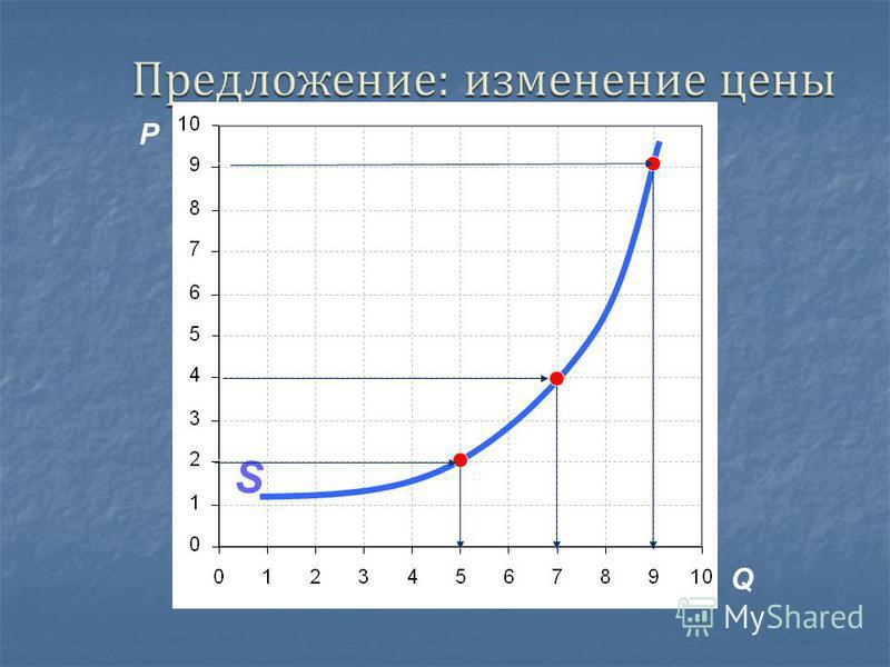 Коэффициент ценовой эластичности предложения – числовой показатель, определяющий степень изменения величины предложения в ответ на изменение его цены. Коэффициент ценовой эластичности предложения – числовой показатель, определяющий степень изменения