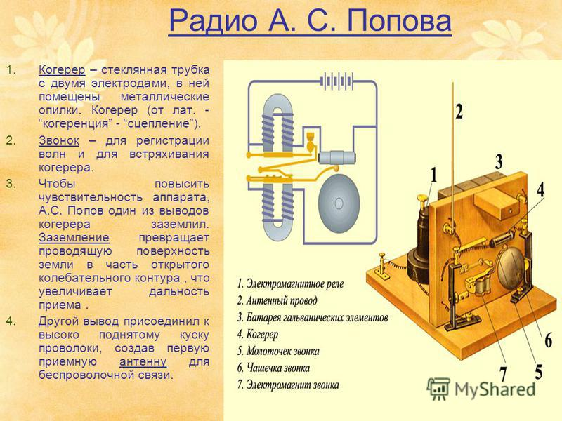 Радио А. С. Попова 1. Когерер – стеклянная трубка с двумя электродами, в ней помещены металлические опилки. Когерер (от лат. - когерренция - сцепление). 2. Звонок – для регистрации волн и для встряхивания когерера. 3. Чтобы повысить чувствительность