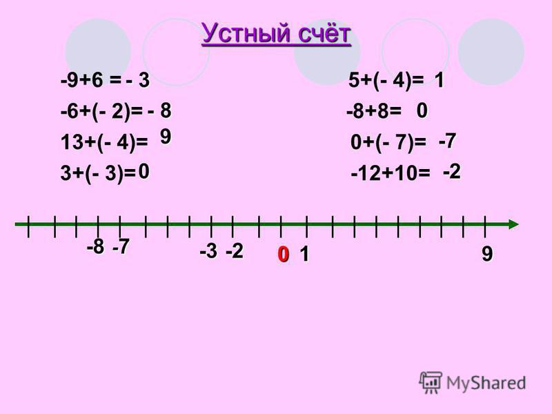 Устный счёт -9+6 = 5+(- 4)= -6+(- 2)= -8+8= 13+(- 4)= 0+(- 7)= 3+(- 3)= -12+10= - 3 - 8 9 0 1 0 -7 -2 01 -2-3 -8 9 -7-7-7-7
