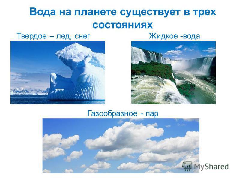 Вода на планете существует в трех состояниях Газообразное - пар Твердое – лед, снег Жидкое -вода