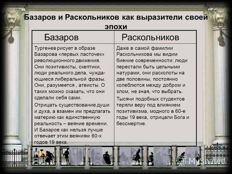 Базаров и Раскольников как выразители своей эпохи Базаров Раскольников Тургенев рисует в образе Базарова «первых ласточек» революционного движения. Они позитивисты, скептики, люди реального дела, чужда- вьющиеся либеральной фразы. Они, разумеется, ат
