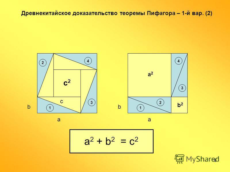 4 a b c2c2 Древнекитайское доказательство теоремы Пифагора – 1-й вар. (2) c 1 2 3 4 a b a2a2 b2b2 a 2 + b 2 = c 2 1 2 3 4