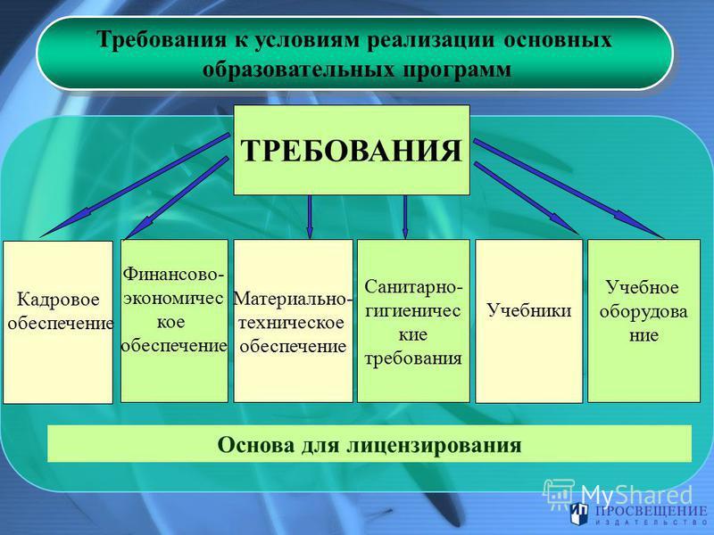 Требования к условиям реализации основных образовательных программ Требования к условиям реализации основных образовательных программ ТРЕБОВАНИЯ Финансово- экономическое обеспечение Материально- техническое обеспечение Санитарно- гигиенические требов
