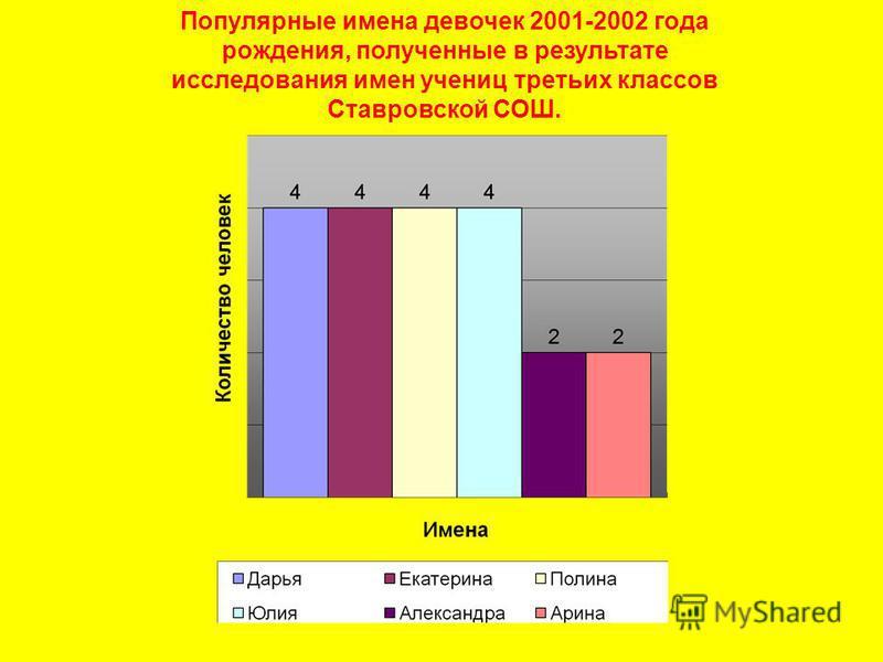 Популярные имена девочек 2001-2002 года рождения, полученные в результате исследования имен учениц третьих классов Ставровской СОШ.