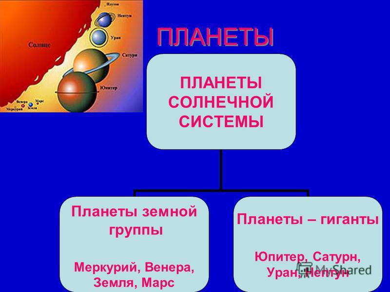 ПЛАНЕТЫ СОЛНЕЧНОЙ СИСТЕМЫ Планеты земной группы Меркурий, Венера, Земля, Марс Планеты – гиганты Юпитер, Сатурн, Уран, Нептун
