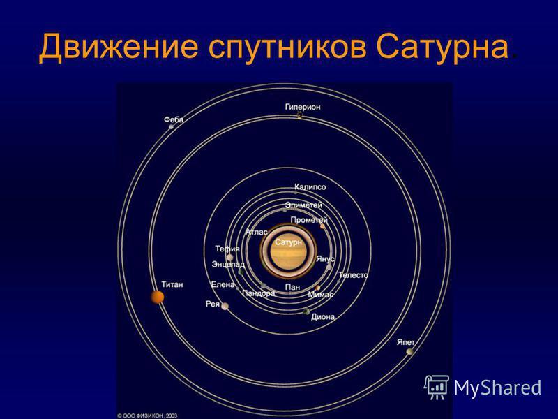Движение спутников Сатурна.