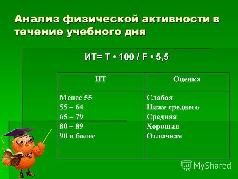 Анализ физической активности в течение учебного дня ИТ= Т 100 / F 5,5 ИТОценка Менее 55 55 – 64 65 – 79 80 – 89 90 и более Слабая Ниже среднего Средняя Хорошая Отличная