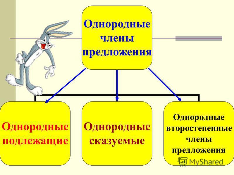 Однородные члены предложения Однородные подлежащие Однородные сказуемые Однородные второстепенные члены предложения