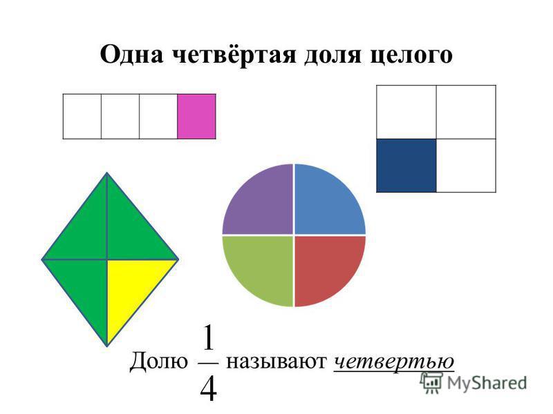 Одна четвёртая доля целого Долю называют четвертью