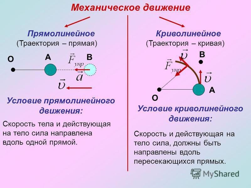 Механическое движение Прямолинейное (Траектория – прямая) Криволинейное (Траектория – кривая) А О В Условие прямолинейного движения: Скорость тела и действующая на тело сила направлена вдоль одной прямой. О А В Условие криволинейного движения: Скорос