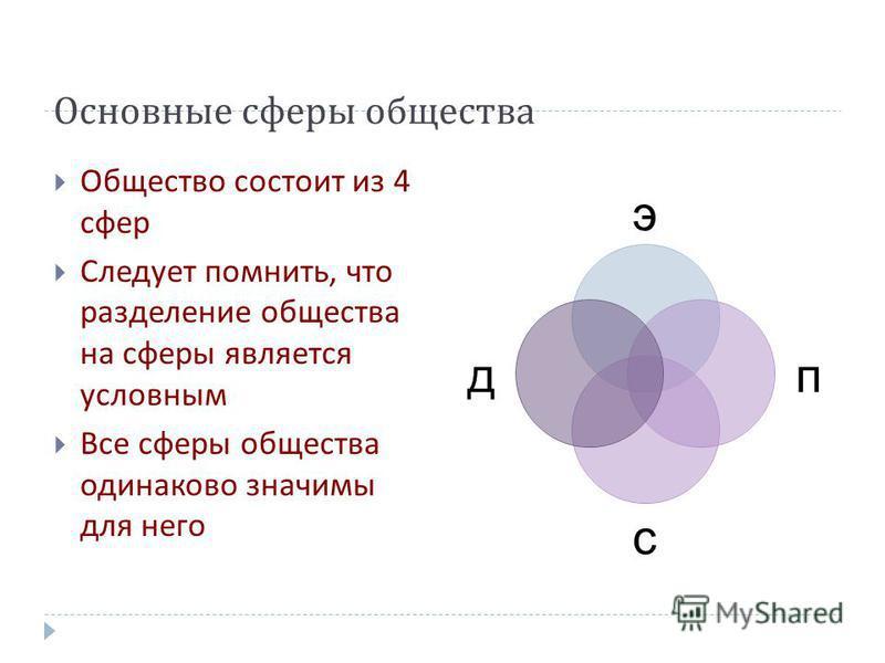 Основные сферы общества Общество состоит из 4 сфер Следует помнить, что разделение общества на сферы является условным Все сферы общества одинаково значимы для него э п с д