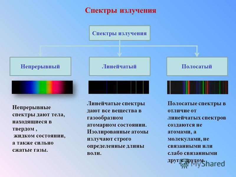 Спектры излучения Непрерывный ЛинейчатыйПолосатый Спектры излучения Непрерывные спектры дают тела, находящиеся в твердом, жидком состоянии, а также сильно сжатые газы. Линейчатые спектры дают все вещества в газообразном атомарном состоянии. Изолирова