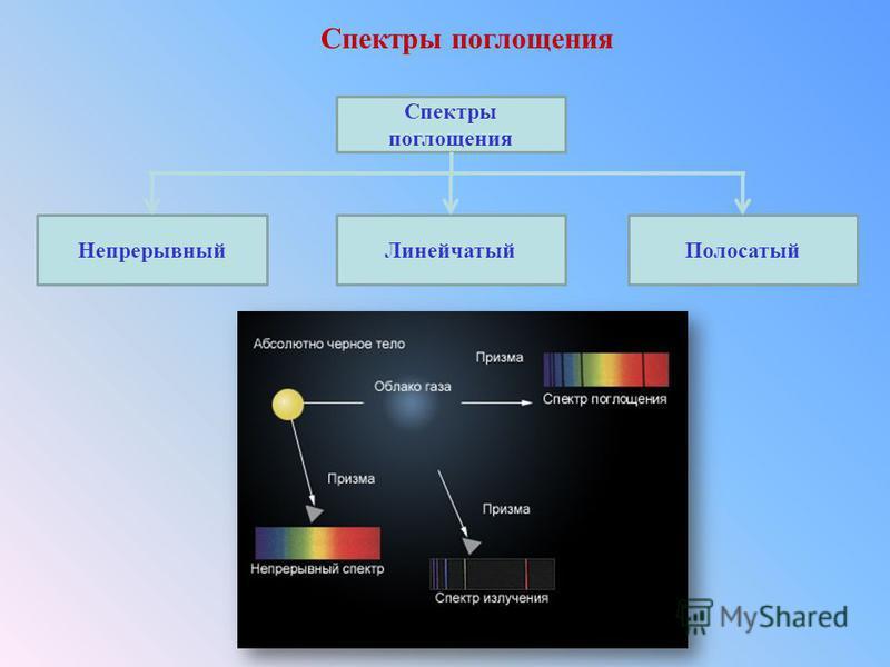 Спектры поглощения Непрерывный ЛинейчатыйПолосатый Спектры поглощения
