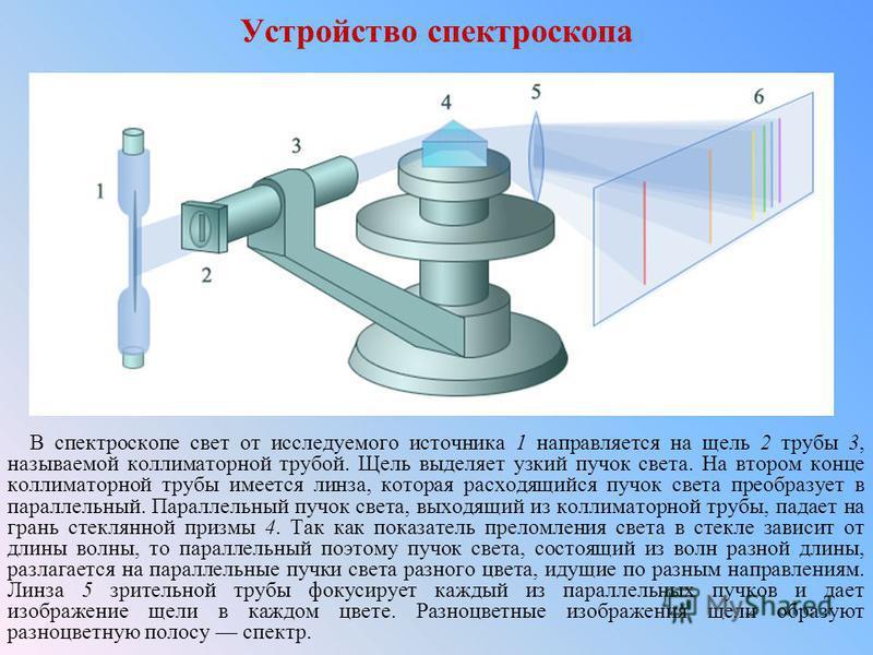 Устройство спектроскопа В спектроскопе свет от исследуемого источника 1 направляется на щель 2 трубы 3, называемой коллиматорной трубой. Щель выделяет узкий пучок света. На втором конце коллиматорной трубы имеется линза, которая расходящийся пучок св
