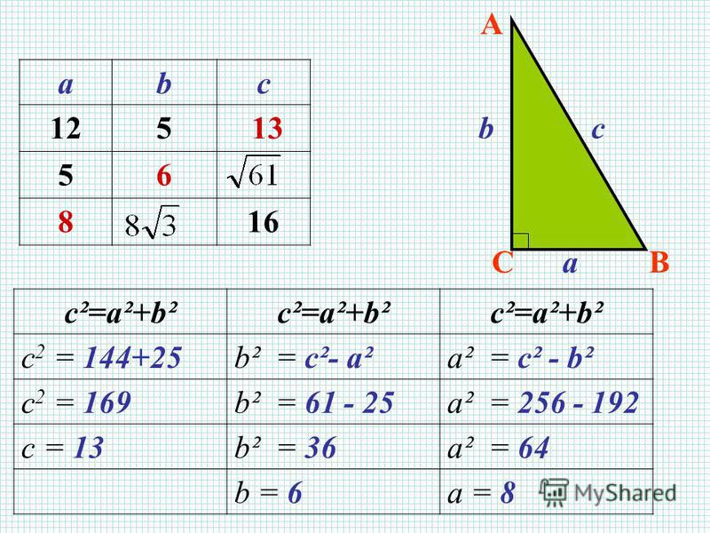 A BCa bc abc 125 13 56 816 с²=а²+b² c 2 = 144+25b² = с²- а²a² = с² - b² c 2 = 169b² = 61 - 25a² = 256 - 192 c = 13b² = 36a² = 64 b = 6a = 8