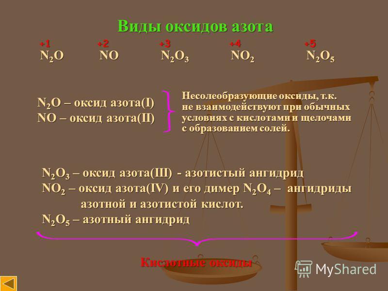 Виды оксидов азота N 2 O NO N 2 O 3 NO 2 N 2 O 5 +1 +2 +3 +4 +5 N 2 O – оксид азота(I) NO – оксид азота(II) Несолеобразующие оксиды, т.к. не взаимодействуют при обычных условиях с кислотами и щелочами с образованием солей. N 2 O 3 – оксид азота(III)