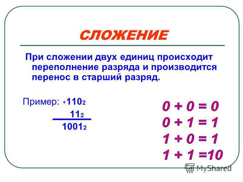 СЛОЖЕНИЕ При сложении двух единиц происходит переполнение разряда и производится перенос в старший разряд. Пример: + 110 2 11 2 1001 2