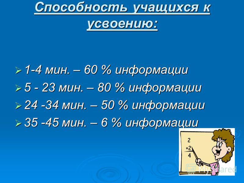 Способность учащихся к усвоению: 1-4 мин. – 60 % информации 1-4 мин. – 60 % информации 5 - 23 мин. – 80 % информации 5 - 23 мин. – 80 % информации 24 -34 мин. – 50 % информации 24 -34 мин. – 50 % информации 35 -45 мин. – 6 % информации 35 -45 мин. –
