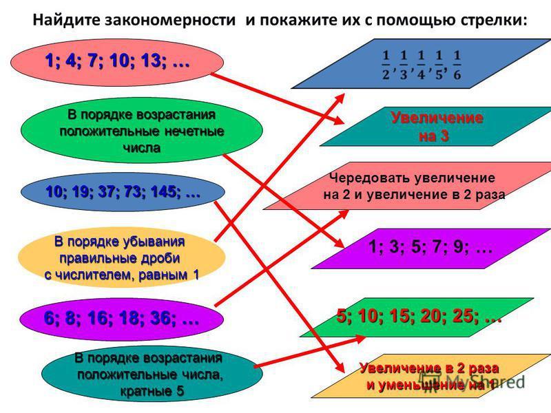 Найдите закономерности и покажите их с помощью стрелки: 1; 4; 7; 10; 13; … В порядке возрастания положительные нечетные положительные нечетные числа 10; 19; 37; 73; 145; … В порядке убывания правильные дроби с числителем, равным 1 6; 8; 16; 18; 36; …