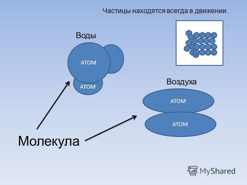 АТОМ Молекула Воды Воздуха Частицы находятся всегда в движении.
