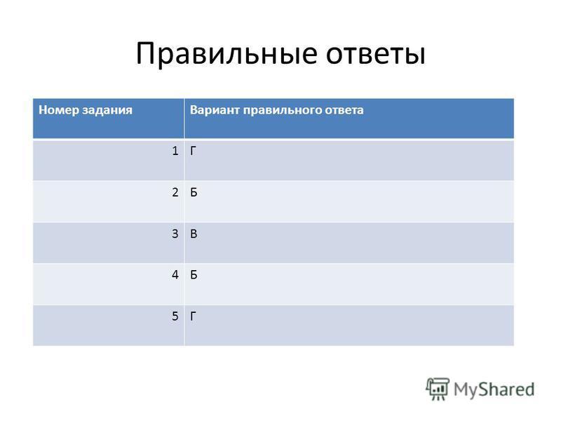 Правильные ответы Номер задания Вариант правильного ответа 1Г 2Б 3В 4Б 5Г