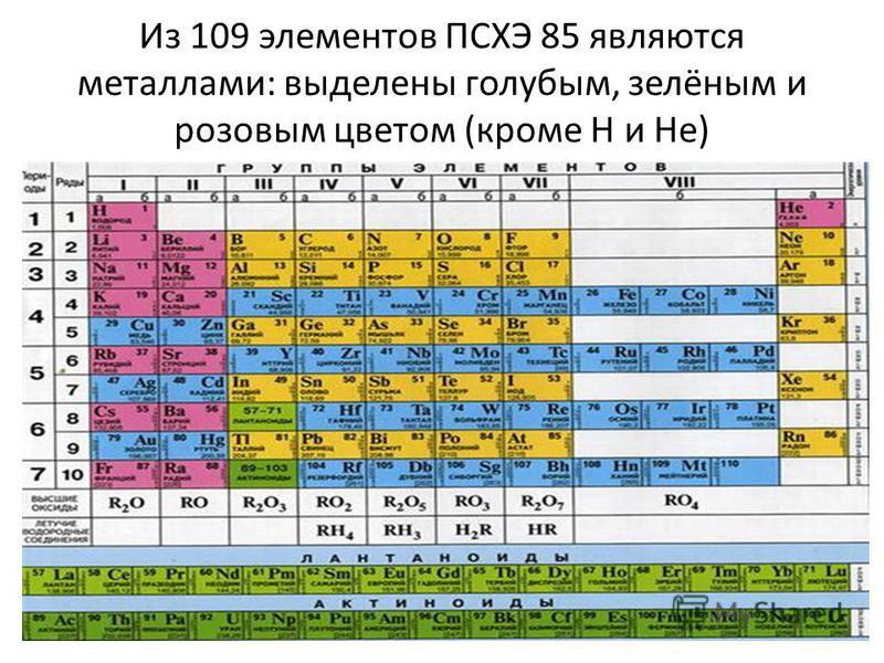 Из 109 элементов ПСХЭ 85 являются металлами: выделены голубым, зелёным и розовым цветом (кроме H и He)