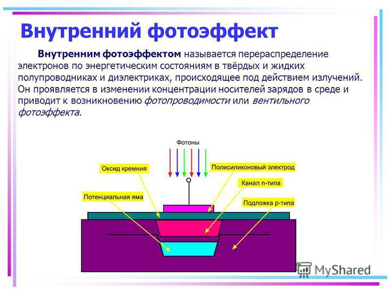 Внутренний фотоэффект Внутренним фотоэффектом называется перераспределение электронов по энергетическим состояниям в твёрдых и жидких полупроводниках и диэлектриках, происходящее под действием излучений. Он проявляется в изменении концентрации носите