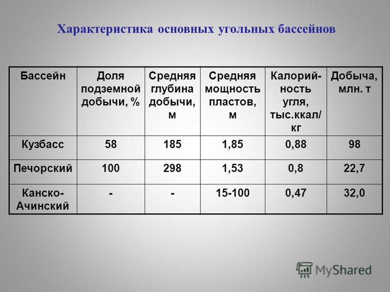Характеристика основных угольных бассейнов Бассейн Доля подземной добычи, % Средняя глубина добычи, м Средняя мощность пластов, м Калорий- ность угля, тыс.ккал/ кг Добыча, млн. т Кузбасс 581851,850,8898 Печорский 1002981,530,822,7 Канско- Ачинский --